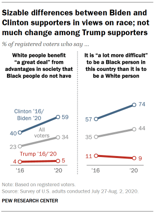 Sizable differences between Biden and Clinton supporters in views on race; not much change among Trump supporters