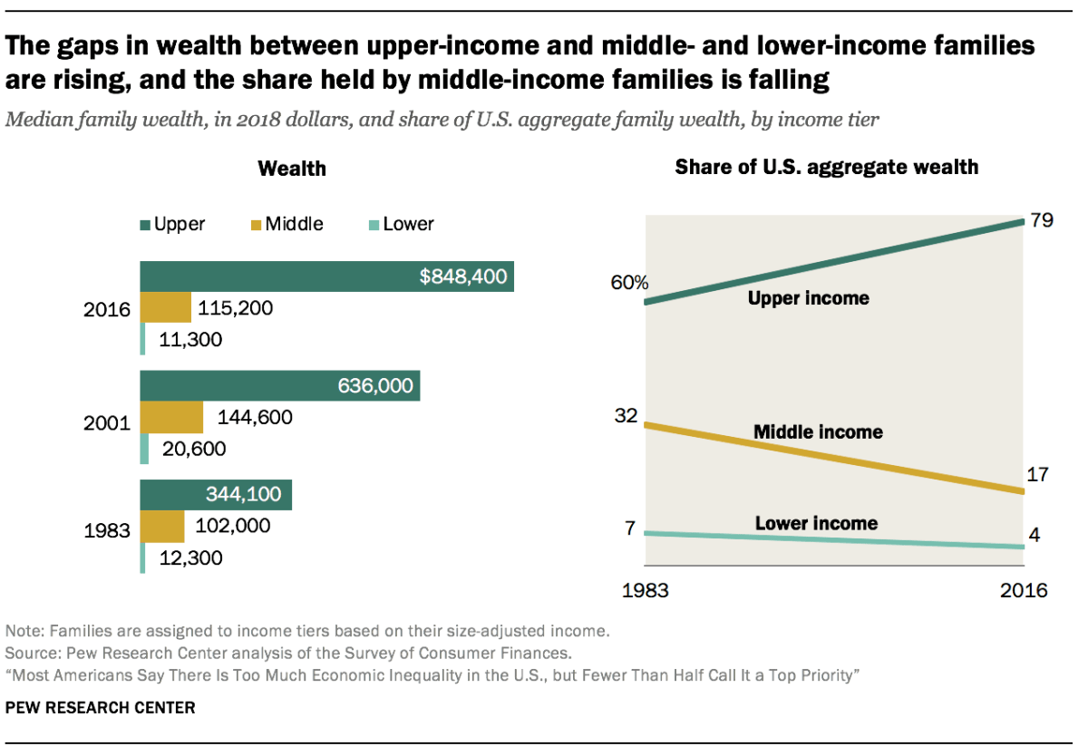The gaps in wealth between upper-income and middle- and lower-income families are rising, and the share held by middle-income families is falling