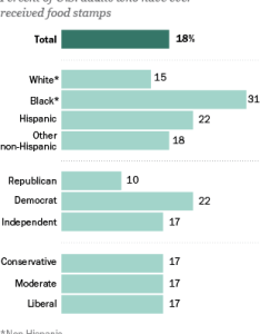 Overall  pew research center survey conducted late last year found that about one in five americans has participated the food stamp program also politics and demographics of recipients rh pewresearch