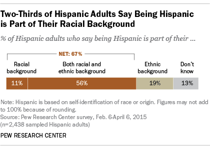Is Being Hispanic A Matter Of Race Ethnicity Or Both