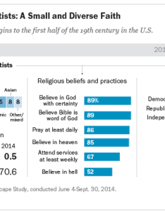 Seventh day adventists  small and diverse faith also in america closer look rh pewresearch
