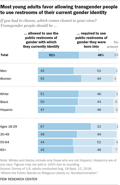 Americans are divided over which public bathrooms