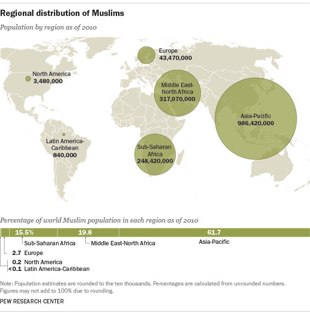 World's Muslim population more widespread than you might think