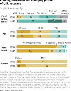 gulf war era veterans now account for the largest share of all   surpassing vietnam in according to affairs also facts about rh pewresearch