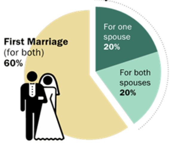 In   Of Married People Had Been Married Before Compared With Just  Four In Ten New Marriages In  Included A Spouse Who Had Said I