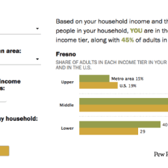 Sofa Score Calculator Excel Le Corbusier Lc3 Review Are You In The U S Middle Class Try Our Income Pew Research Center