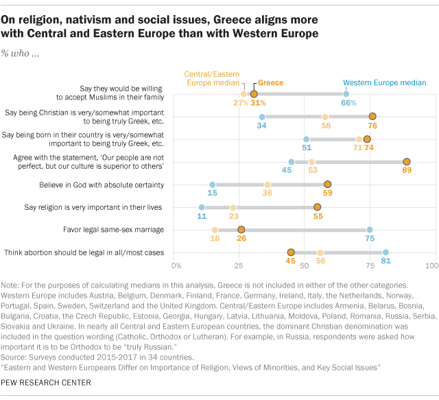 On religion, nativism and social issues, Greece aligns more with Central and Eastern Europe than with Western Europe