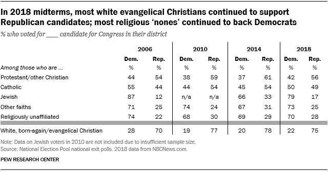In 2018 midterms, most white evangelical Christians continued to support Republican candidates; most religious 'nones' continued to back Democrats