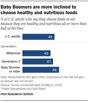 Baby Boomers are more inclined to choose healthy and nutritious food