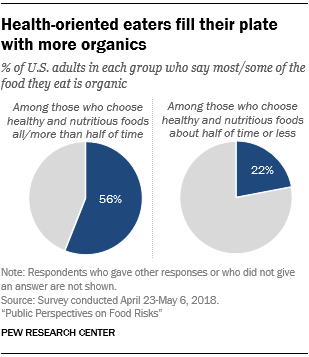 Health-oriented eaters fill their plate with more organics