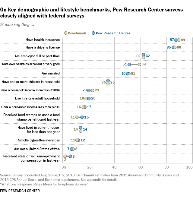 On the major demographic and lifestyle standards, the Pew Research Center Survey closely aligns with federal surveys