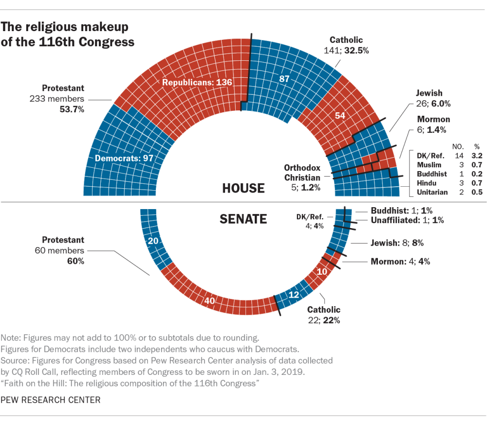 medium resolution of 5 facts about the religious makeup of the 116th congress
