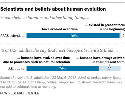 Scientific and belief about human development