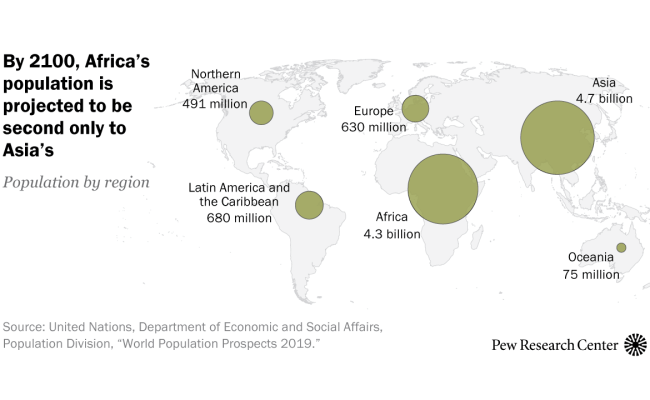 World Population Growth Is Expected To Nearly Stop By 2100 Pew Research Center