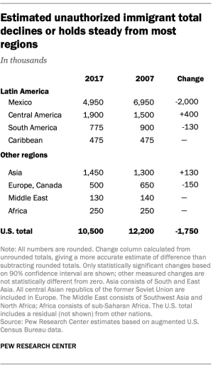 Estimated unauthorized immigrant total declines or holds steady from most regions