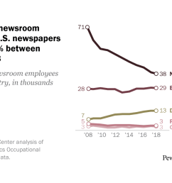 newsroom jobs fell 25 from 2008 to 2018 mainly in newspapers pew research center [ 1280 x 720 Pixel ]