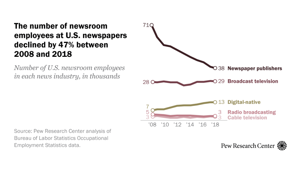 medium resolution of newsroom jobs fell 25 from 2008 to 2018 mainly in newspapers pew research center