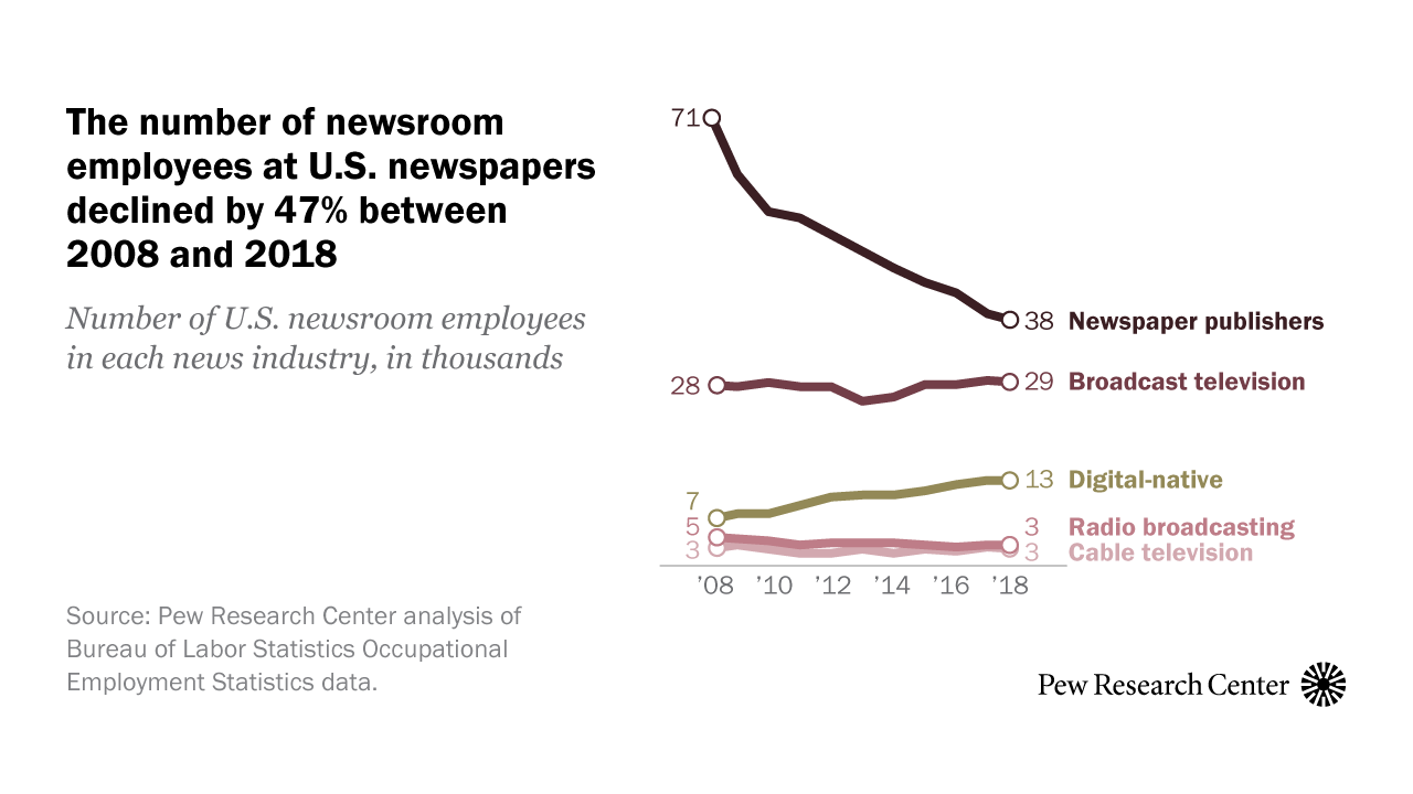 hight resolution of newsroom jobs fell 25 from 2008 to 2018 mainly in newspapers pew research center