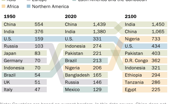 The Countries Projected To Gain And Lose The Most People By 2100 Pew Research Center