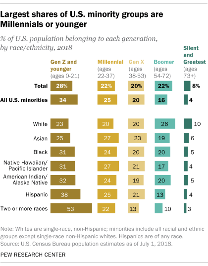 Largest shares of U.S. minority groups are Millennials or younger