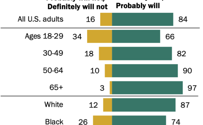 Most U S Adults Plan To Fill Out 2020 Census But Some Aren T Sure Pew Research Center