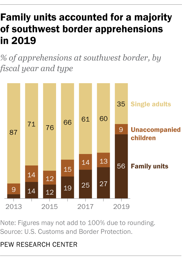 Family units accounted for a majority of southwest border apprehensions in 2019