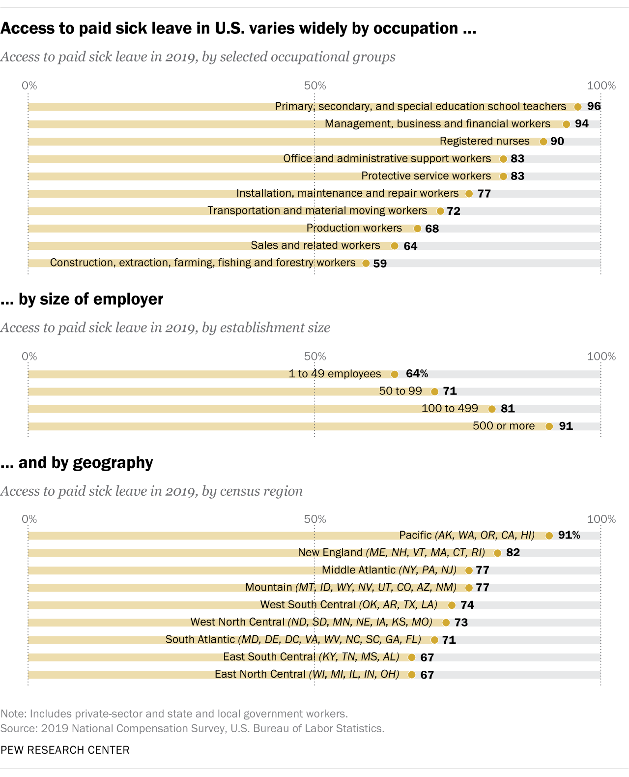 Which U.S. workers have paid sick leave? | Pew Research Center