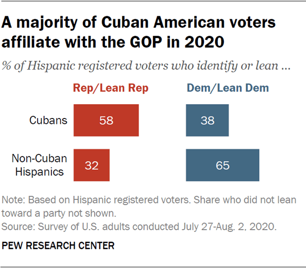 A majority of Cuban American voters affiliate with the GOP in 2020