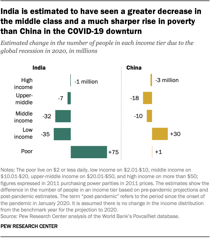 India is estimated to have seen a greater decrease in the middle class and a much sharper rise in poverty than China in the COVID-19 downturn