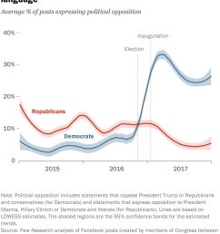 following trump s election facebook posts from democrats in congress included more oppositional language [ 1518 x 2118 Pixel ]