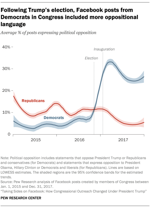 small resolution of following trump s election facebook posts from democrats in congress included more oppositional language