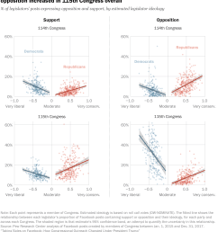 ideological patterns in support and opposition consistent over time but democratic opposition increased in 115th [ 2176 x 2634 Pixel ]