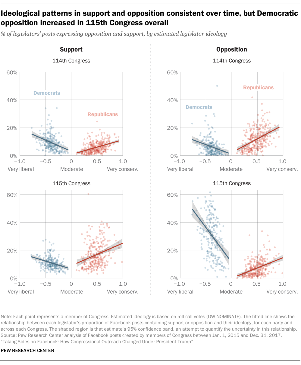 medium resolution of ideological patterns in support and opposition consistent over time but democratic opposition increased in 115th