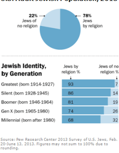 Jew overview also  portrait of jewish americans pew research center rh pewforum