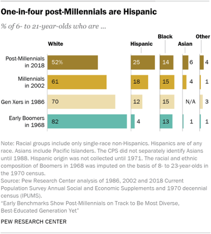 One-in-four post-Millennials are Hispanic
