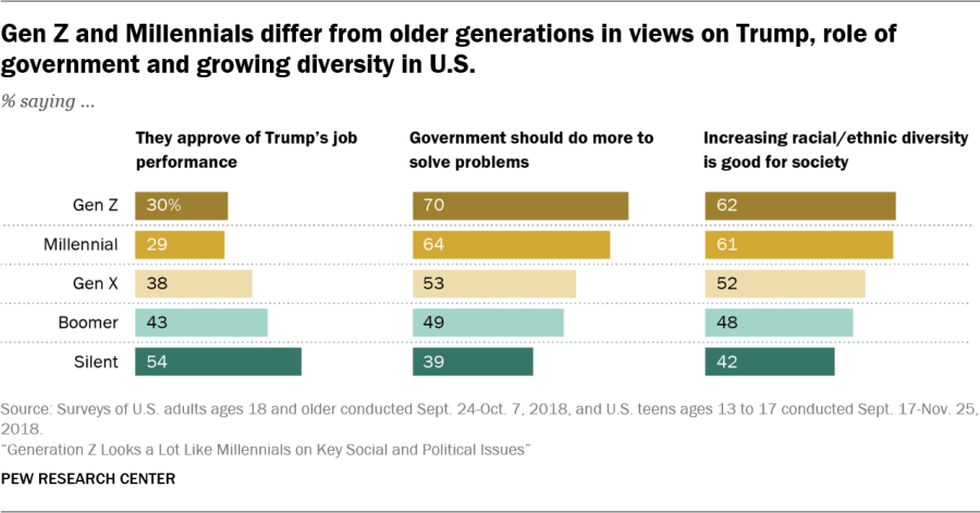 Gen Z and Millennials differ from older generations in views on Trump, role of government and growing diversity in U.S.