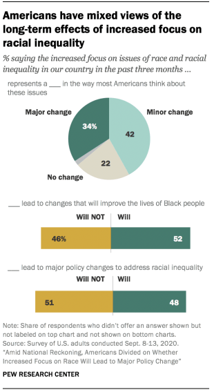 Americans have mixed views of the long-term effects of increased focus on racial inequality