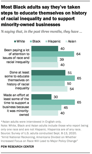 Most Black adults say they've taken steps to educate themselves on history of racial inequality and to support minority-owned businesses
