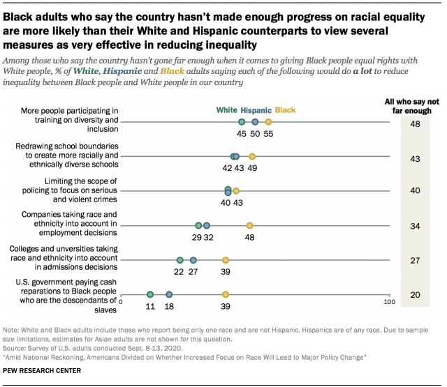 Black adults who say the country hasn't made enough progress on racial equality are more likely than their White and Hispanic counterparts to view several measures as very effective in reducing inequality