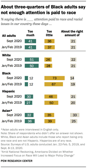 About three-quarters of Black adults say not enough attention is paid to race