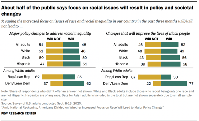 About half of the public says focus on racial issues will result in policy and societal changes