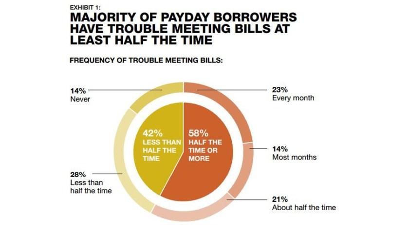 the simplest way to borrow money on 0 desire