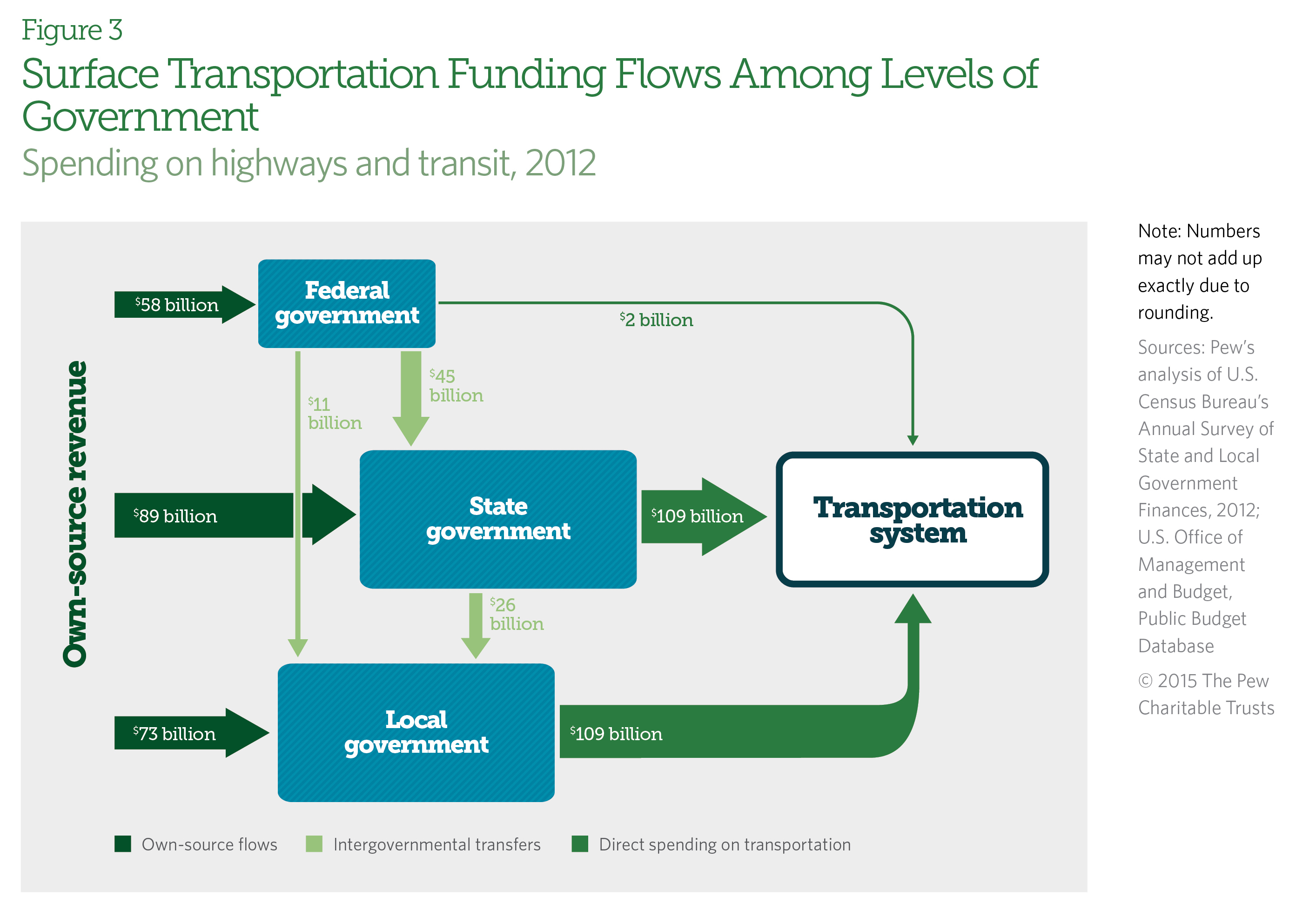 Funding Challenges In Highway And Transit A Federal State