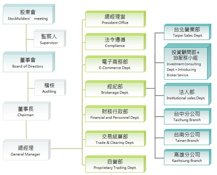 組織架構-統一期貨期添大勝網
