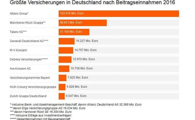 Die 10 grten Versicherungen in Deutschland