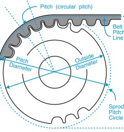 timing belt pulley pitch diameter outside diameter charts [ 2511 x 2373 Pixel ]