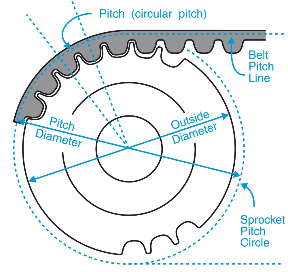 medium resolution of timing belt pulley pitch diameter outside diameter charts