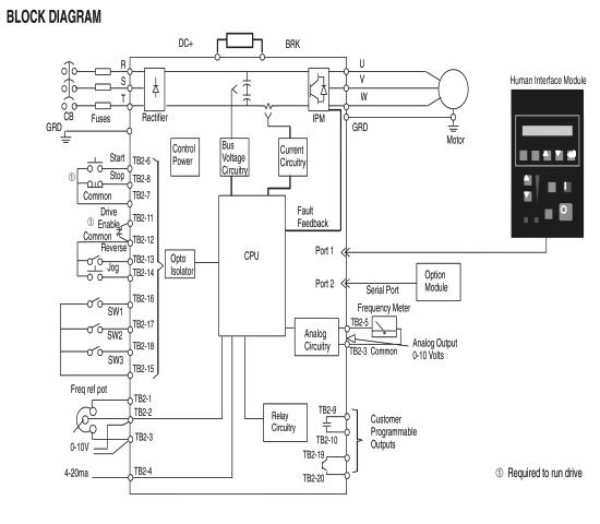 Allen-Bradley 1305-AA03A-HAP 3/4HP Adjustable Frequency