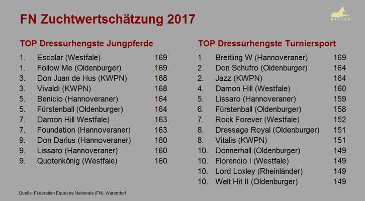 FN Zuchtwerschätzung Dressurhengste 2017