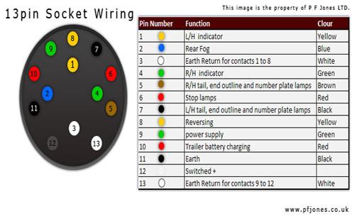 13PinDiagram?resize=510%2C312&ssl=1 uk towbar wiring diagram the best wiring diagram 2017 ford mondeo estate towbar wiring diagram at webbmarketing.co